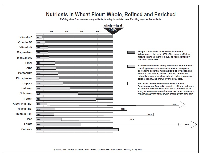 Nutrients in Wheat